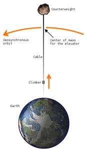 Wiki-Space_elevator.jpg